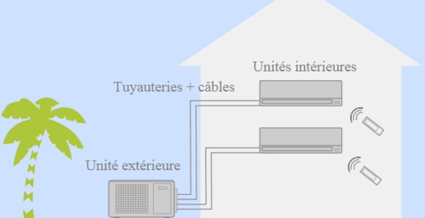 Fonctionnement climatisation réversible multisplit