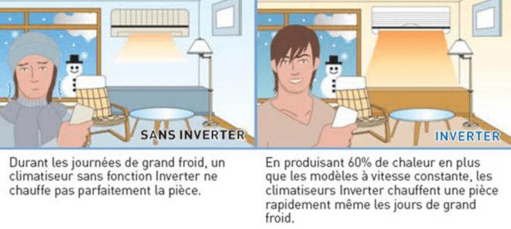 principes de fonctionnement d'une climatisation reversible